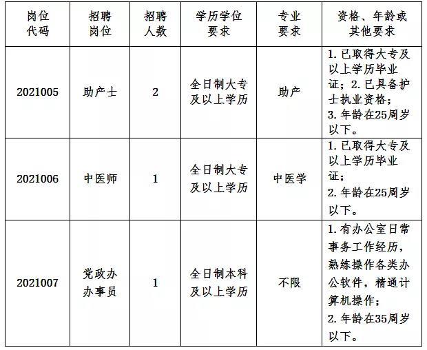 湛江市霞山妇幼保健院2021年招聘公告
